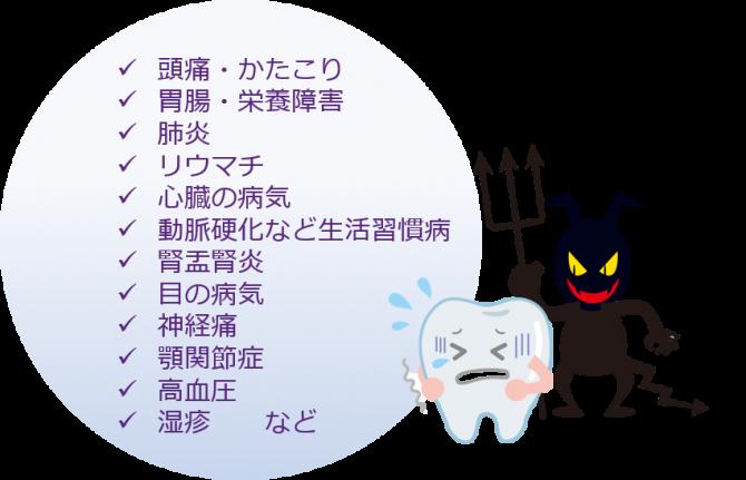 歯周病リスク